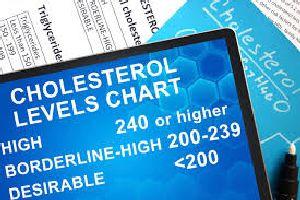 Висок холестерол 1